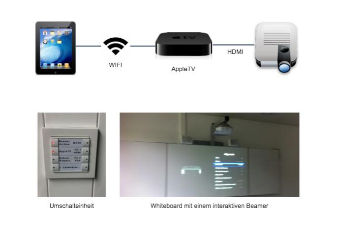 projektionstechnologien